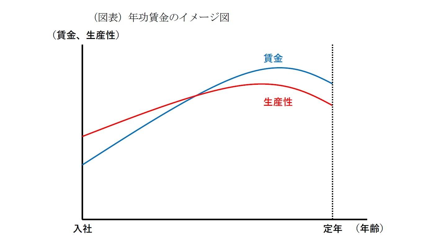 (図表)年功賃金のイメージ図