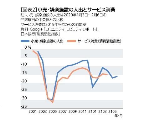 [図表2]小売・娯楽施設の人出とサービス消費
