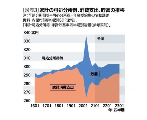 [図表3]家計の可処分所得、消費支出、貯蓄の推移