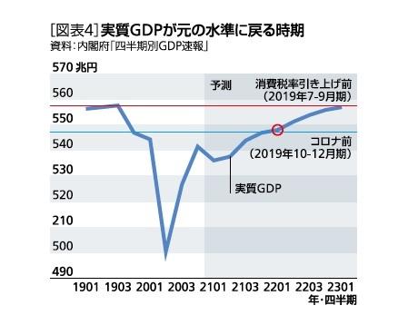 [図表4]実質GDPが元の水準に戻る時期