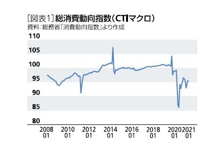 [図表1]消費者動向指数(CTIマクロ)