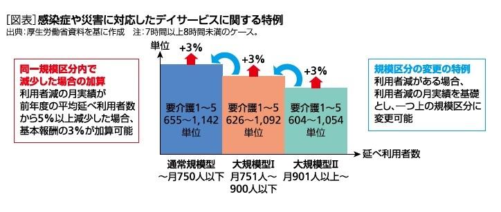 [図表]感染症や災害に対応したデイサービスに関する特例