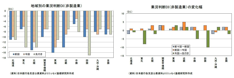 地域別の業況判断DI(非製造業)/業況判断DI(非製造業)の変化幅