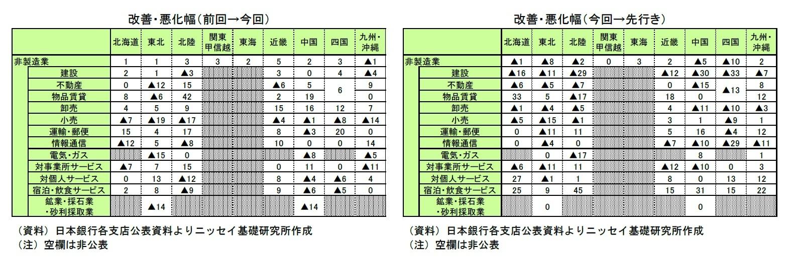 改善・悪化幅(前回→今回)/改善・悪化幅(今回→先行き)
