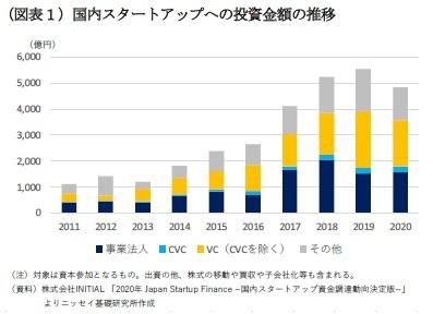(図表1)国内スタートアップへの投資金額の推移