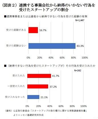 (図表2)連携する事業会社から納得のいかない行為を受けたスタートアップの割合