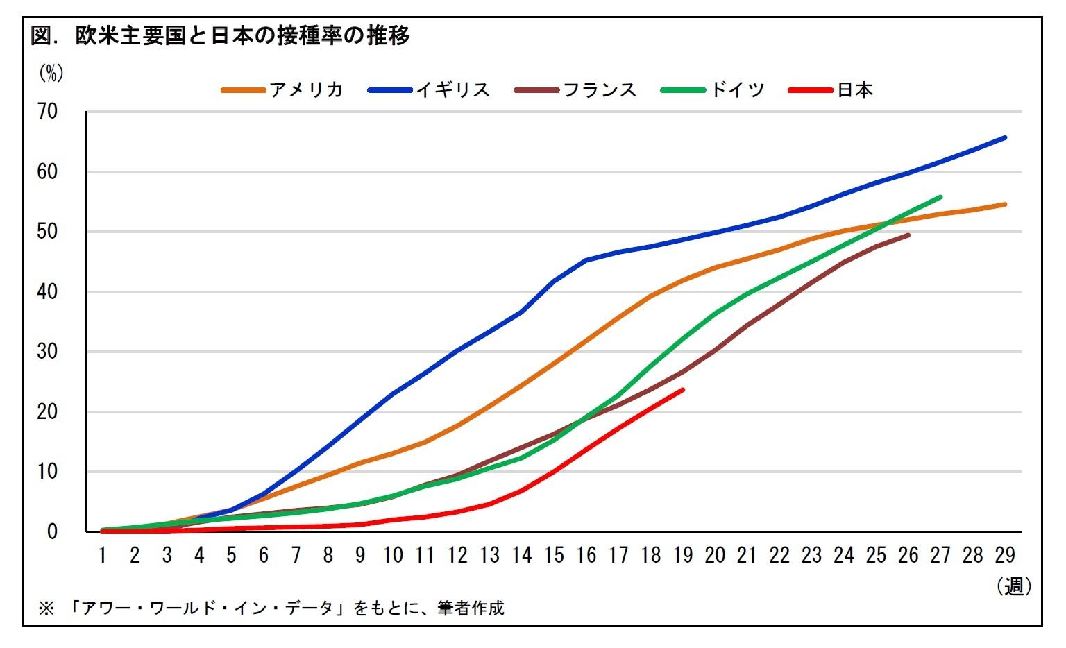 図. 欧米主要国と日本の接種率の推移