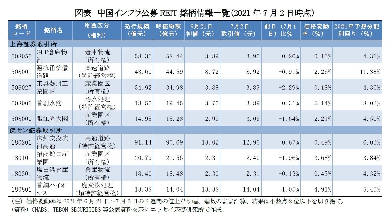 図表 中国インフラ公募REIT銘柄情報一覧(2021年7月2日時点)