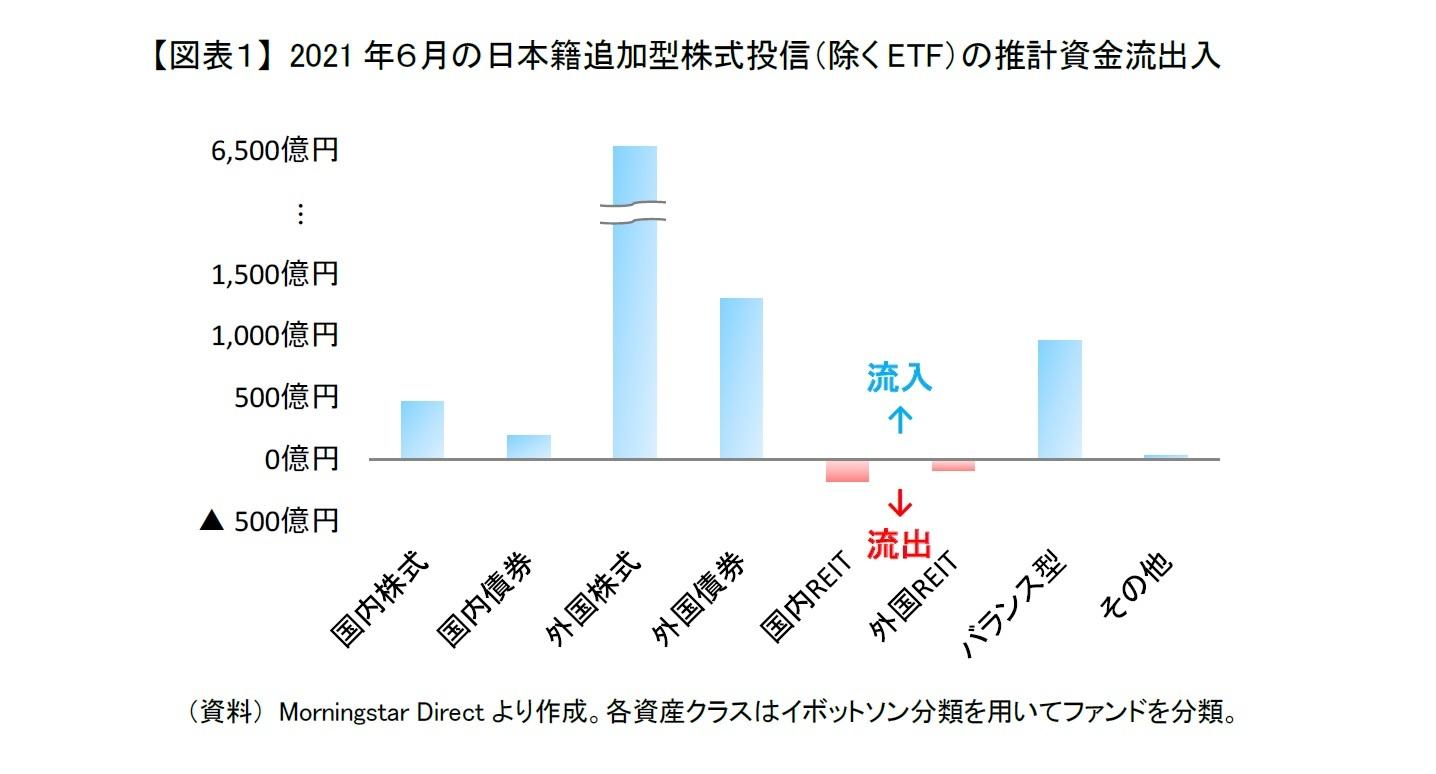 【図表1】 2021年6月の日本籍追加型株式投信(除くETF)の推計資金流出入