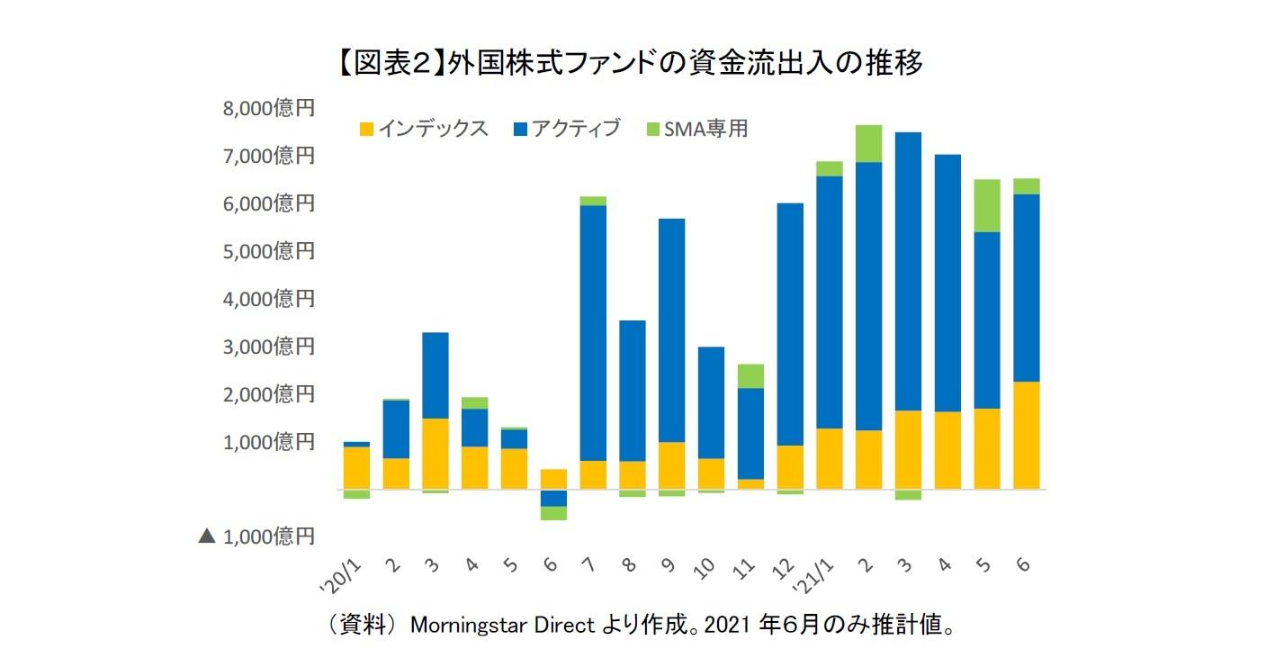 【図表2】外国株式ファンドの資金流出入の推移
