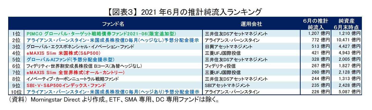 【図表3】 2021年6月の推計純流入ランキング