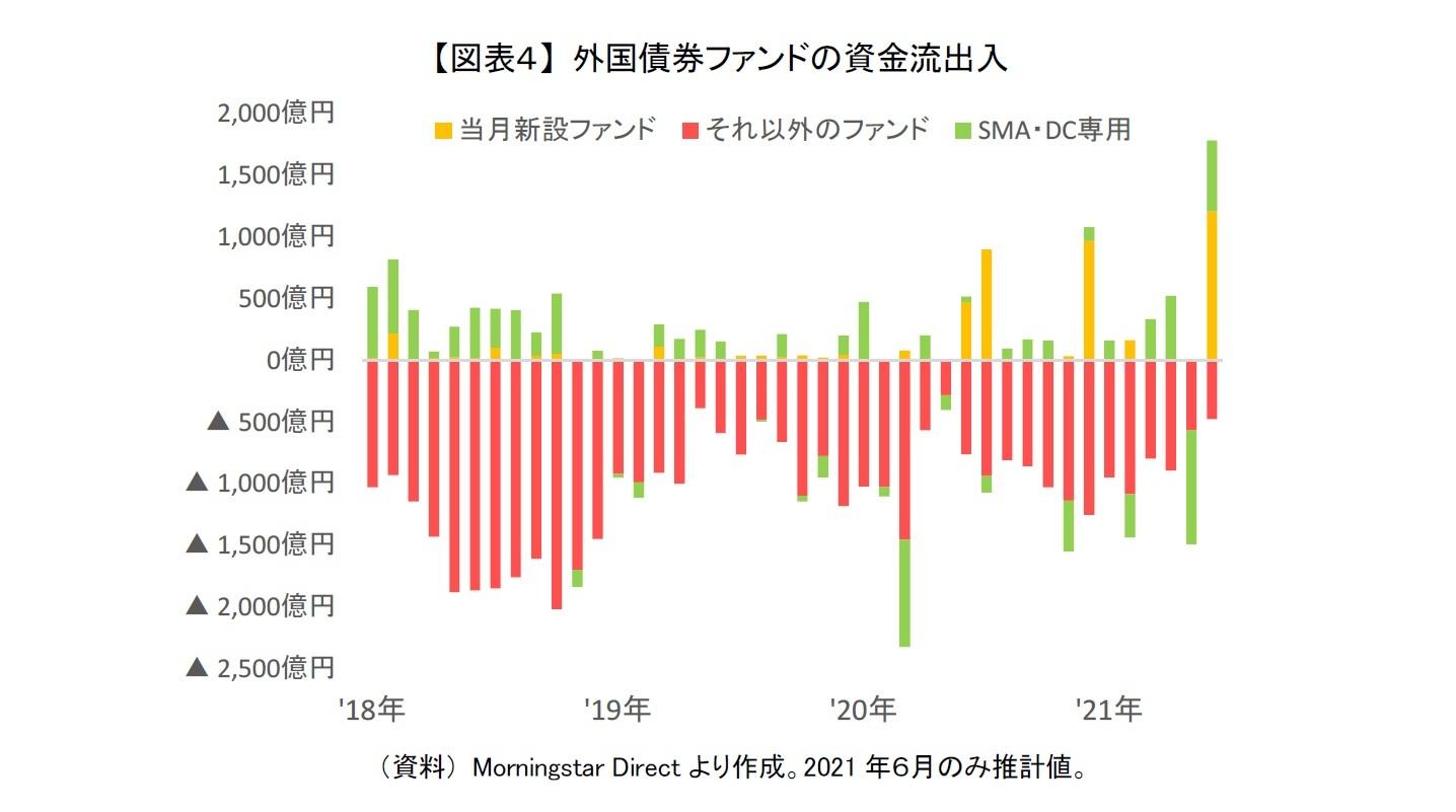 【図表4】 外国債券ファンドの資金流出入