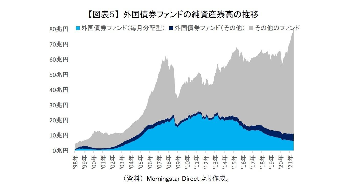 【図表5】 外国債券ファンドの純資産残高の推移