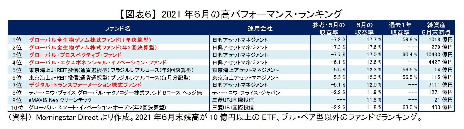【図表6】 2021年6月の高パフォーマンス・ランキング