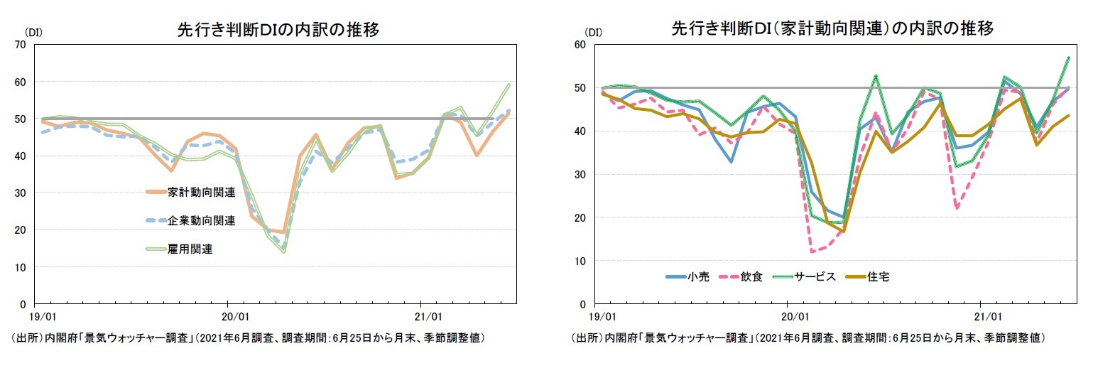 先行き判断DIの内訳の推移/先行き判断DI(家計動向関連)の内訳の推移
