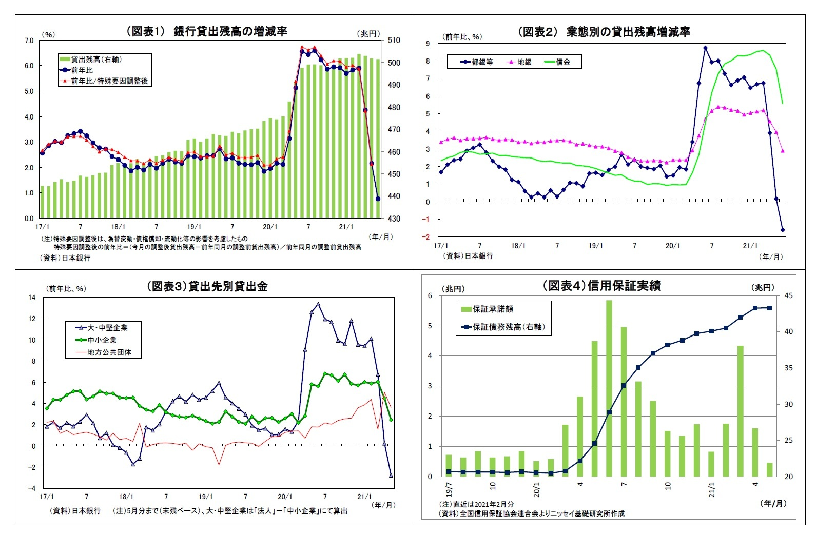 (図表1) 銀行貸出残高の増減率/(図表2) 業態別の貸出残高増減率/(図表3)貸出先別貸出金/(図表4)信用保証実績