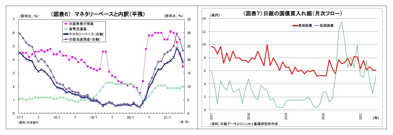 (図表6) マネタリーベースと内訳(平残)/(図表7)日銀の国債買入れ額(月次フロー)