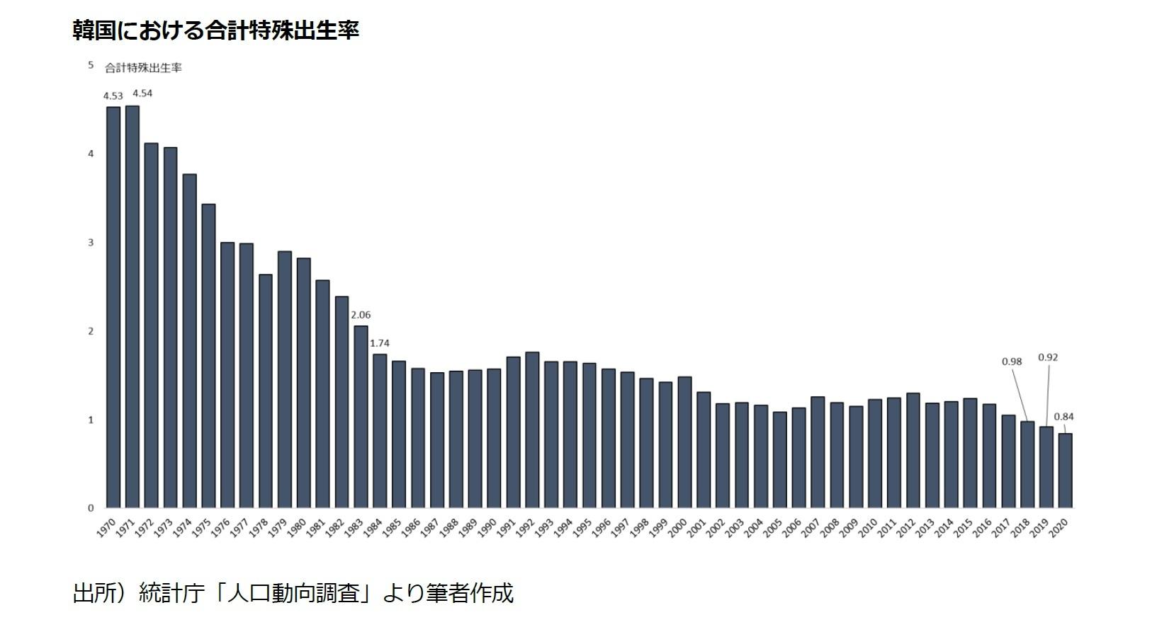 韓国における合計特殊出生率