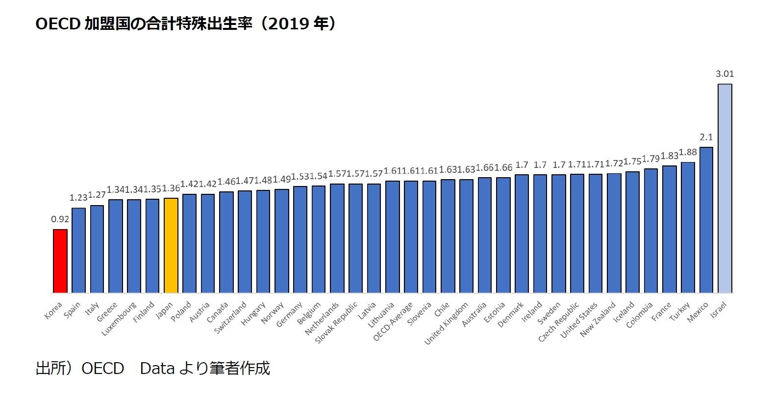 OECD加盟国の合計特殊出生率(2019年)