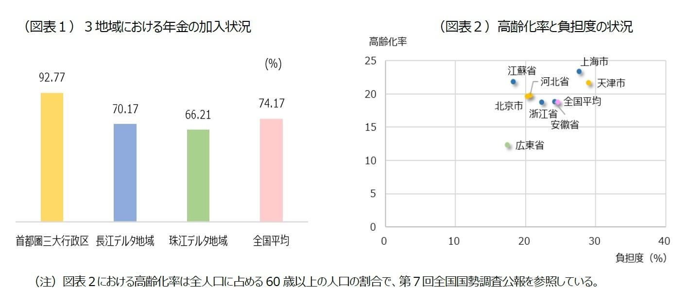 (図表1)3地域における年金の加入状況/(図表2)高齢化率と負担度の状況