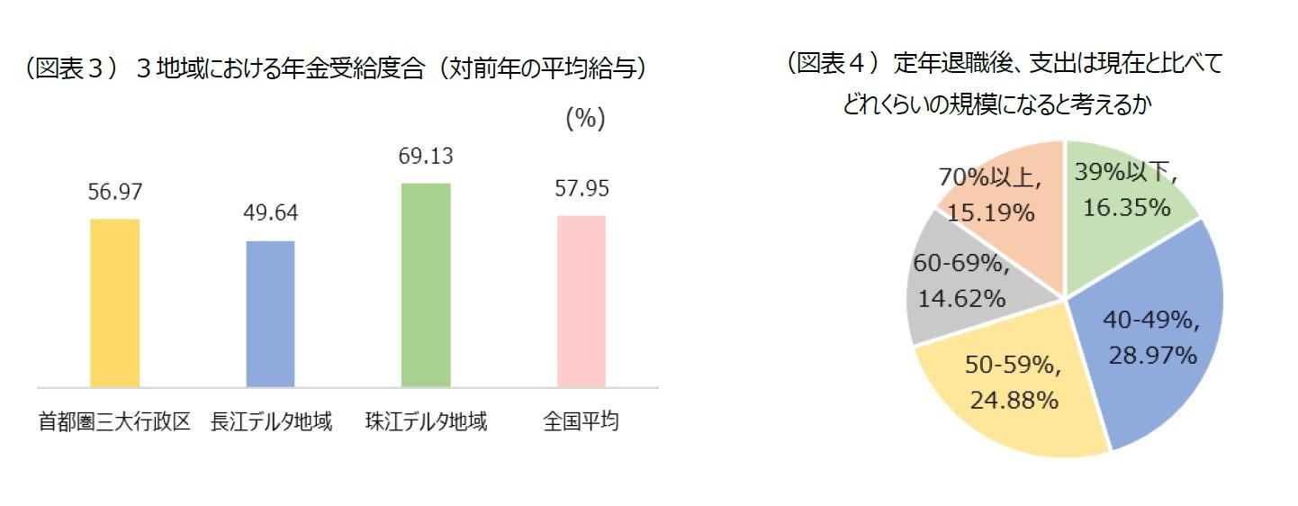 (図表3)3地域における年金受給度合(対前年の平均給与)/(図表4)定年退職後、支出は現在と比べてどれくらいの規模になると考えるか