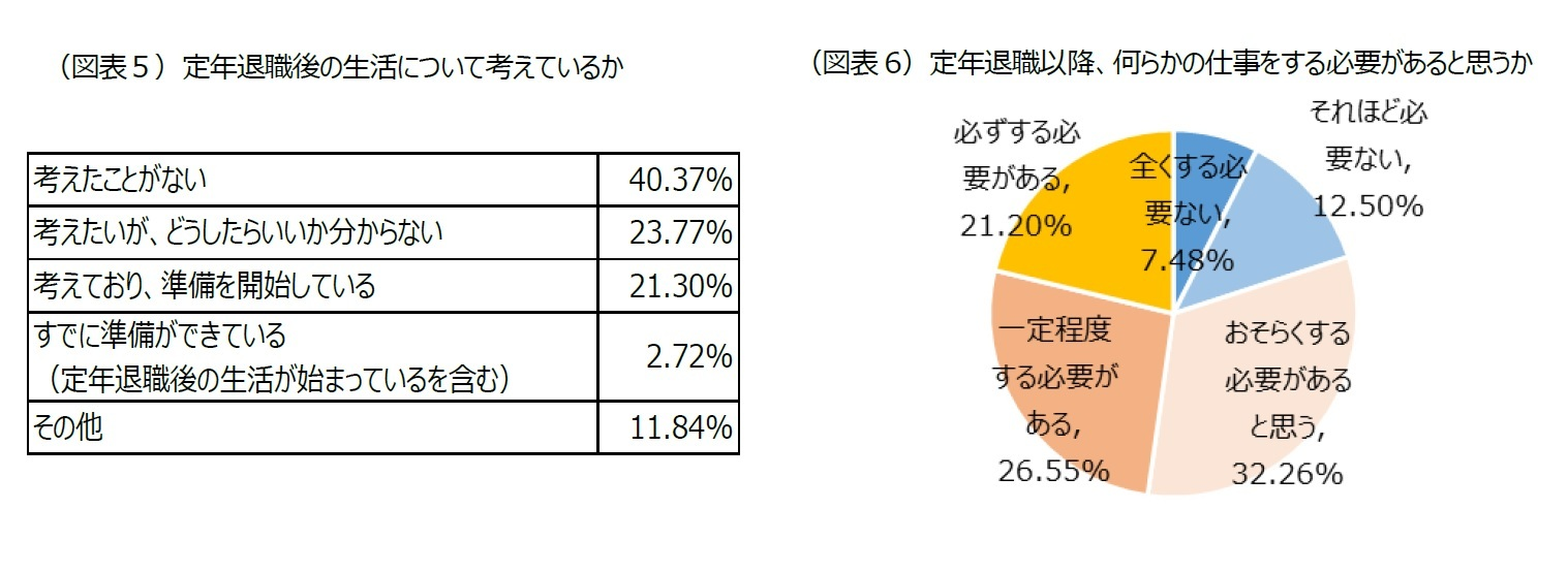 (図表5)定年退職後の生活について考えているか/(図表6)定年退職以降、何らかの仕事をする必要があると思うか