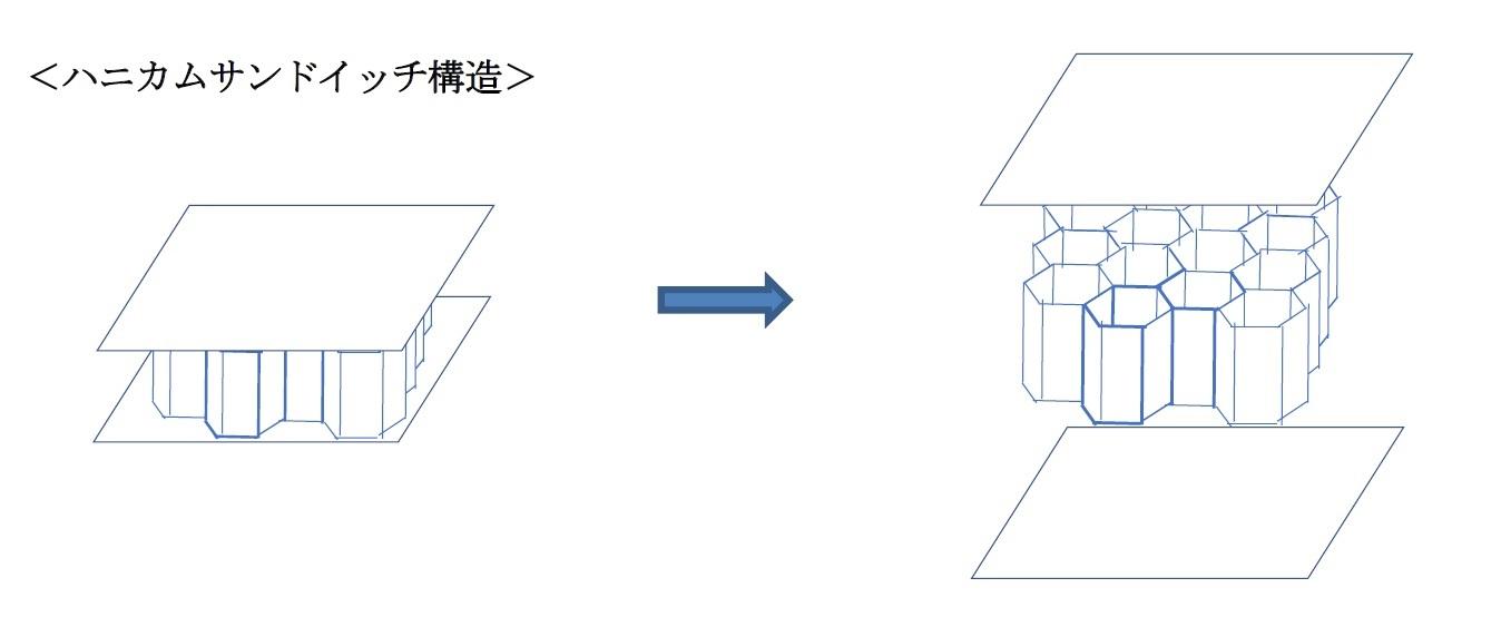 ハニカムサンドイッチ構造