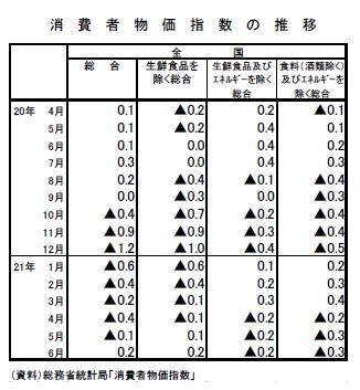 消費者物価指数の推移