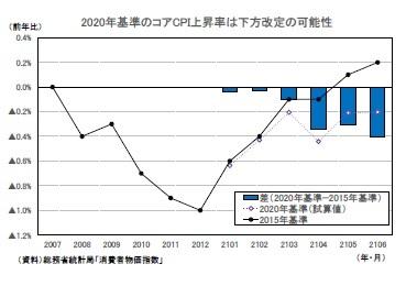 2020年基準のコアCPI上昇率は下方改定の可能性
