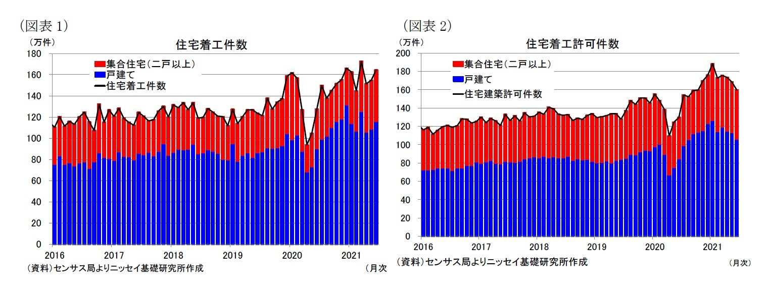 (図表1)住宅着工件数/(図表2)住宅着工許可件数