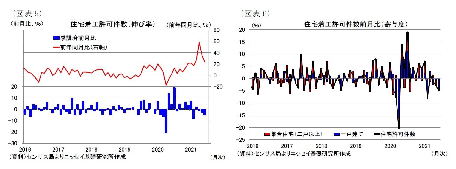 (図表5)住宅着工許可件数(伸び率)/(図表6)住宅着工許可件数前月比(寄与度)