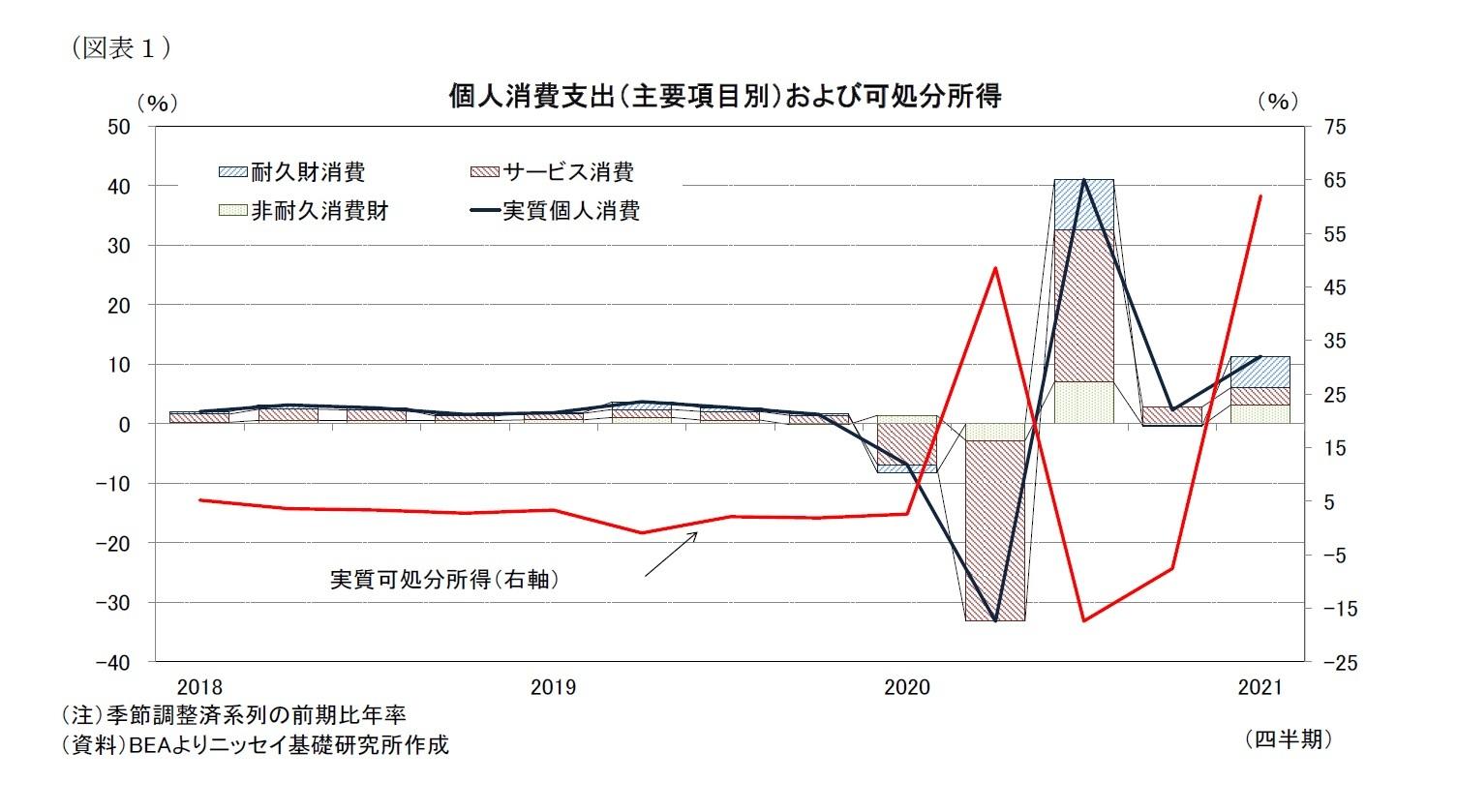 (図表1)個人消費支出(主要項目別)および可処分所得