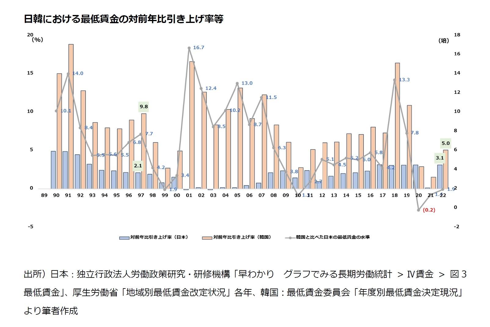 日韓における最低賃金の対前年比引き上げ率等