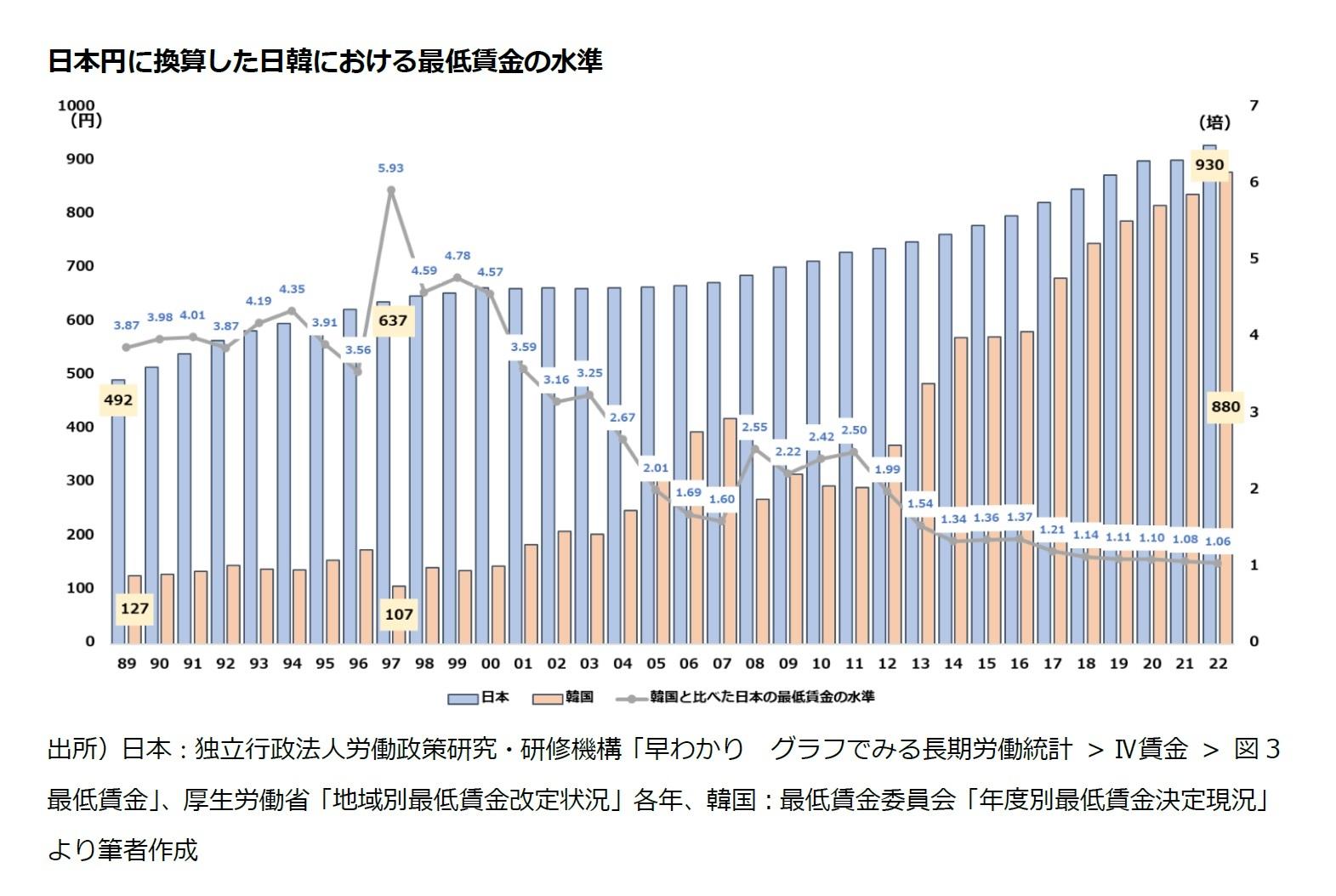 日本円に換算した日韓における最低賃金の水準
