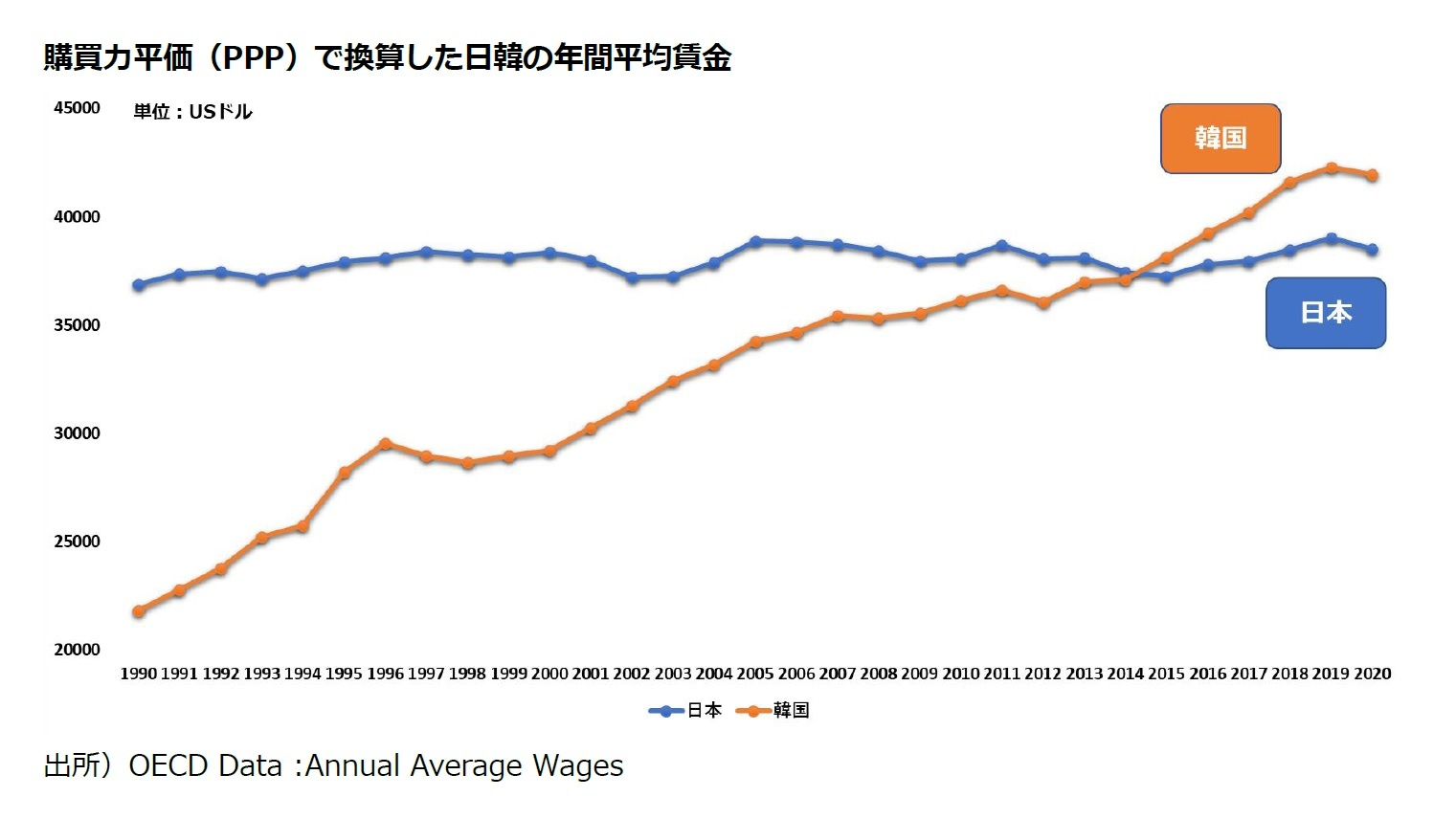 購買力平価(PPP)で換算した日韓の年間平均賃金