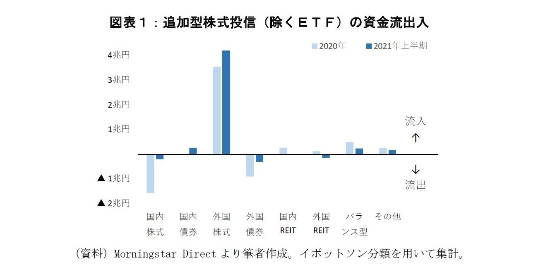 図表1:追加型株式投信(除くETF)の資金流出入
