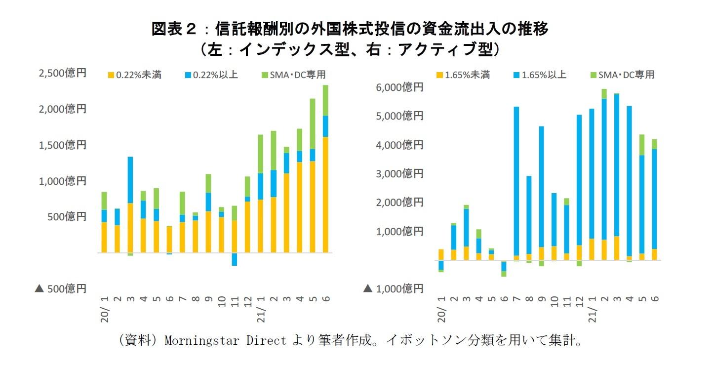 図表2:信託報酬別の外国株式投信の資金流出入の推移