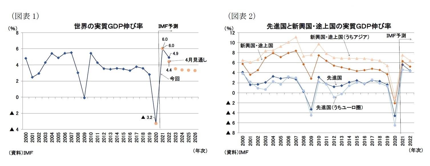 (図表1)世界の実質GDP伸び率/(図表2)先進国と新興国・途上国の実質GDP伸び率
