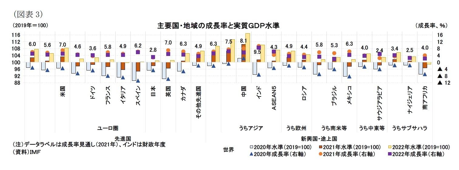 (図表3)主要国・地域の成長率と実質GDP水準