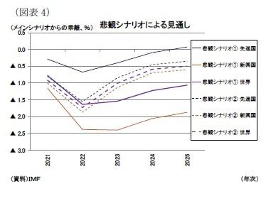 (図表4)悲観シナリオによる見通し