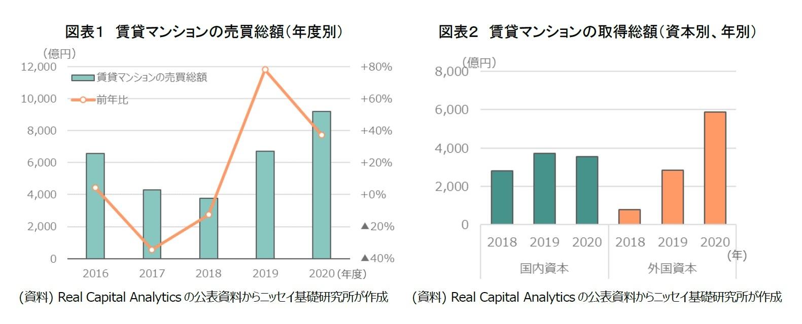 図表1 賃貸マンションの売買総額(年度別)/図表2 賃貸マンションの取得総額(資本別、年別)