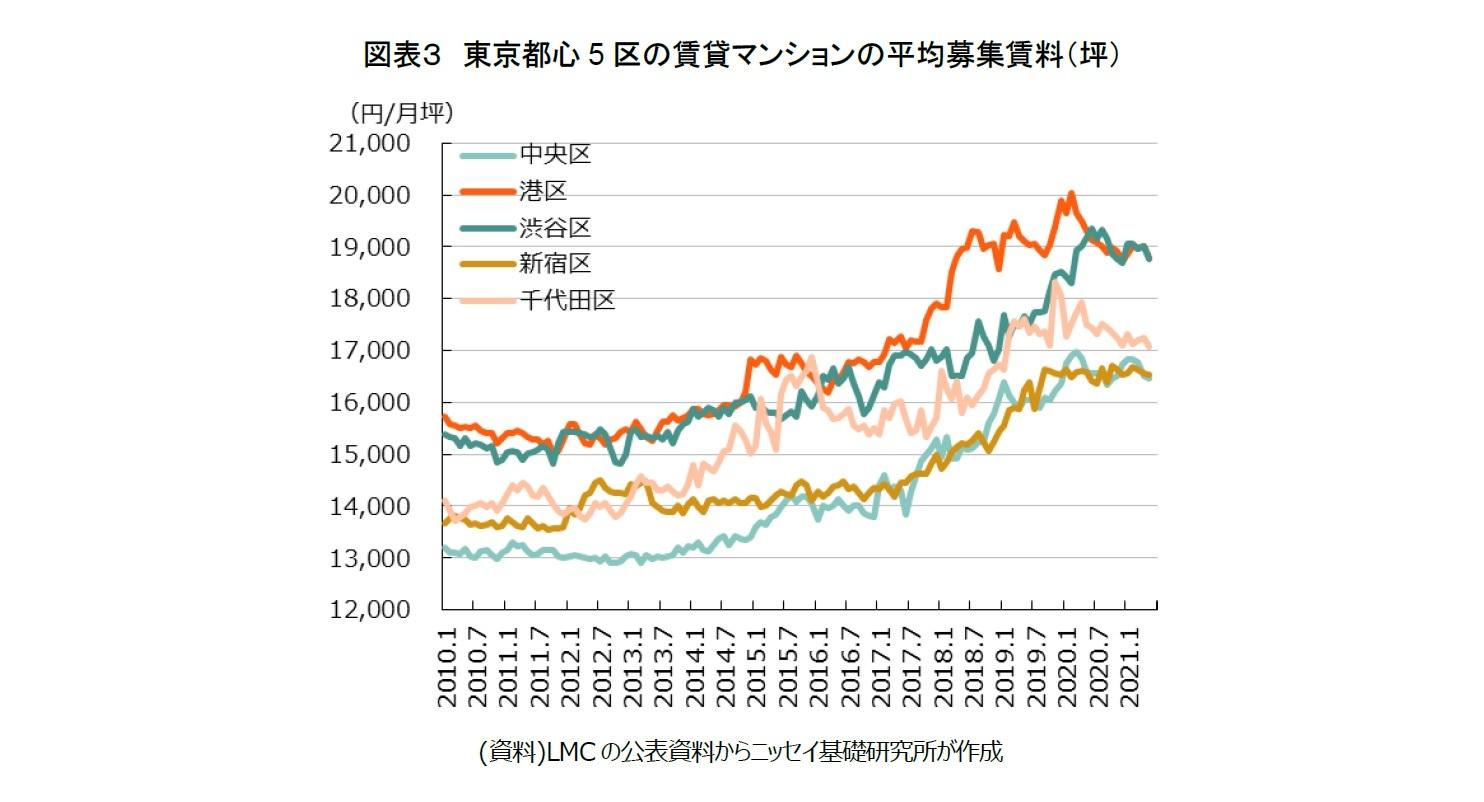 図表3 東京都心5区の賃貸マンションの平均募集賃料(坪)
