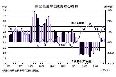 完全失業率と就業者の推移