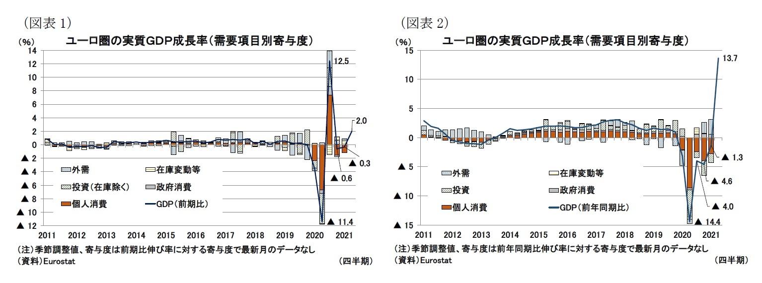 (図表1)ユ ーロ圏の実質GDP成長率(需要項目別寄与度)/(図表2)ユーロ圏の実質GDP成長率(需要項目別寄与度)
