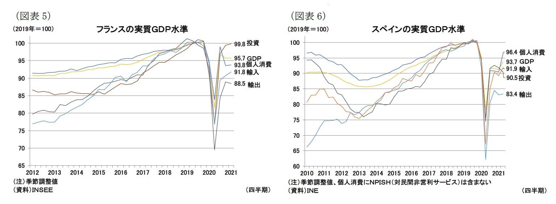 (図表5)フランスの実質GDP水準/(図表6)スペインの実質GDP水準