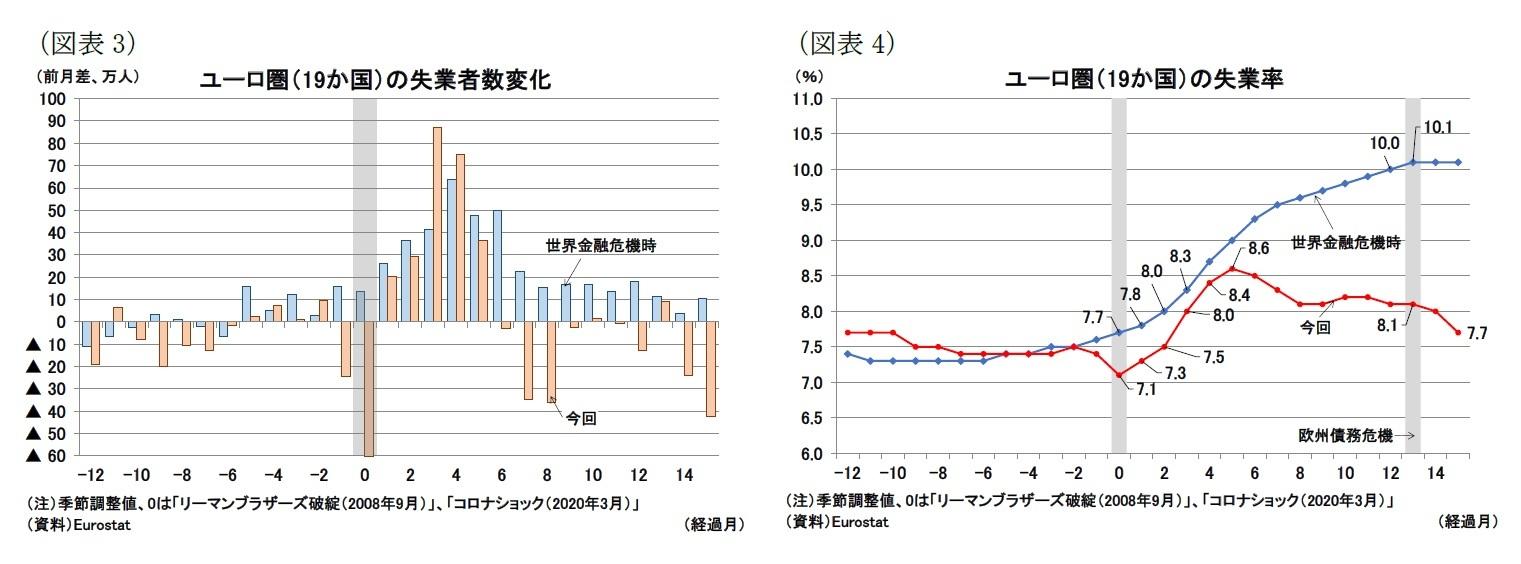 (図表3)ユーロ圏(19か国)の失業者数変化/(図表4)ユーロ圏(19か国)の失業率