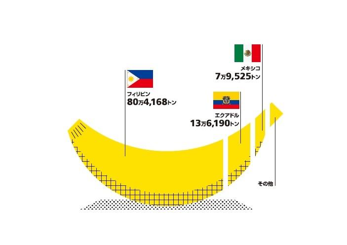 Infocalendar -バナナの輸入先と輸入量[8月7日はバナナの日]
