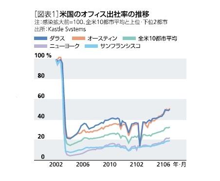 [図表1]米国のオフィス出社率の推移