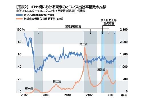 [図表2]コロナ禍における東京のオフィス出社率指数の推移
