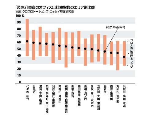 [図表3]東京のオフィス出社指数のエリア別比較